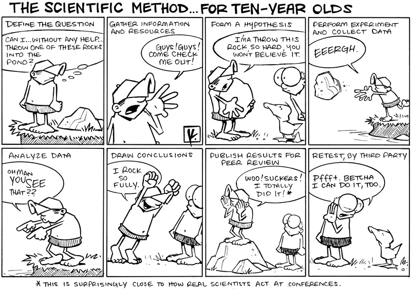 Unit 0 Scientific Method Mrs Rs Science – Simpsons Scientific Method Worksheet